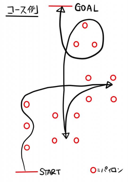 オートテストコース例