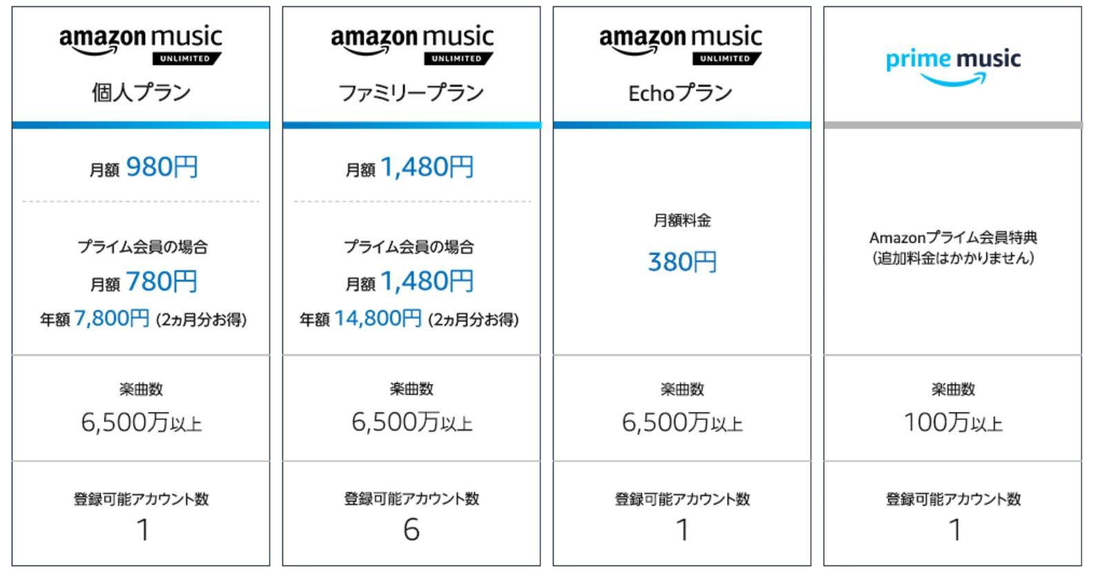 Amazon music 料金比較表
